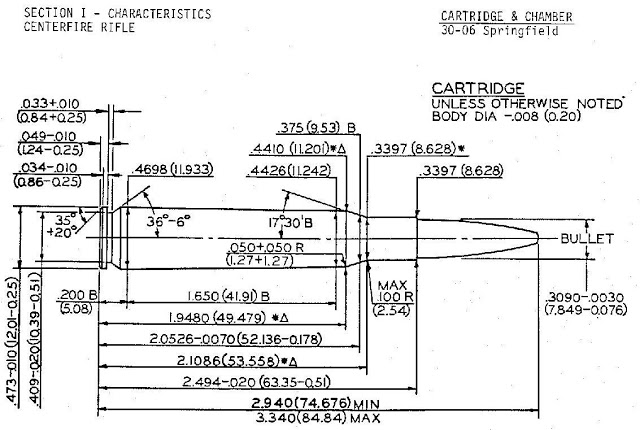 Shwoing a SAAMI Specification drawing